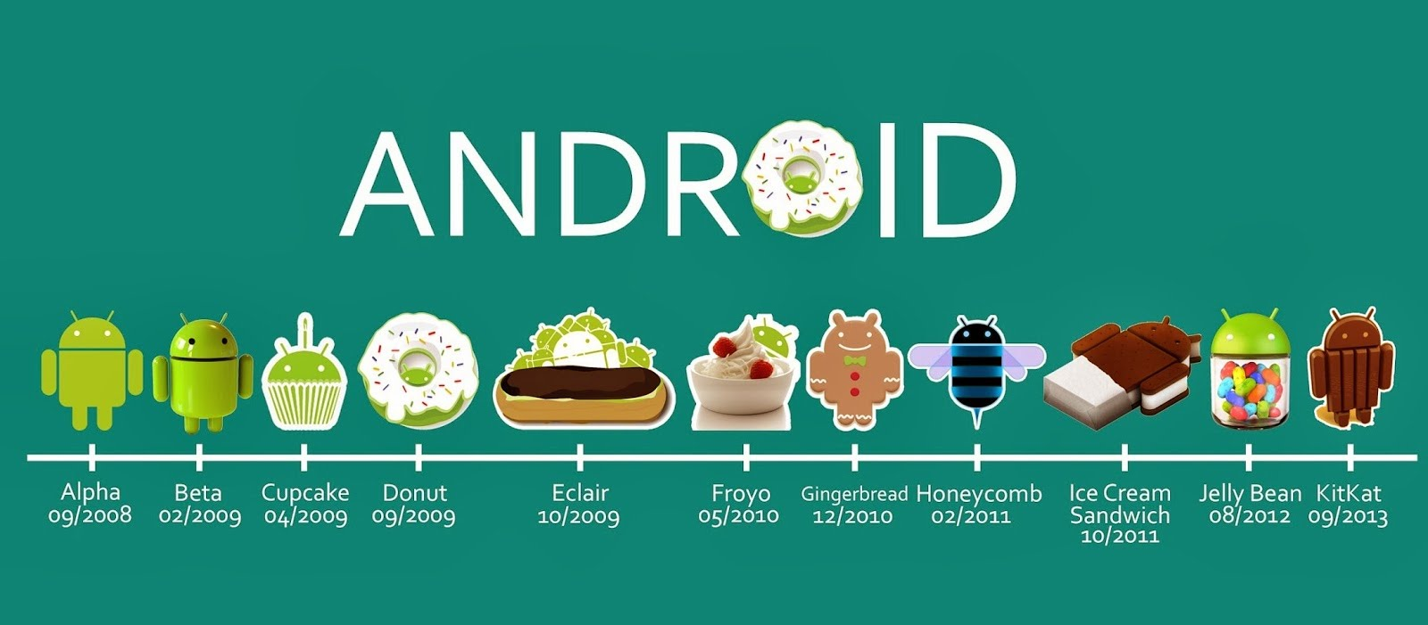 Android Version History - Every OS from Cupcake to Lollipop